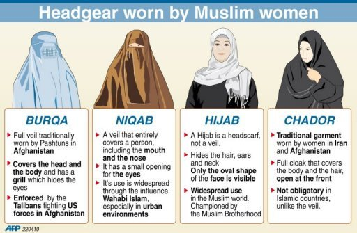 Diiference among Muslim Women's Head Coverings (1/6)